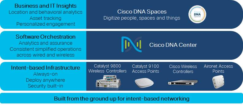 Design Zone For Campus Campus Lan And Wireless Lan Solution Design Guide Cisco
