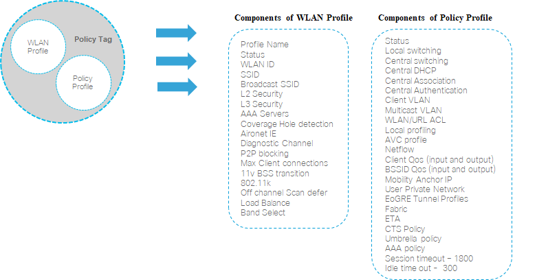 Campus LAN and Wireless LAN Solution Design Guide - Cisco