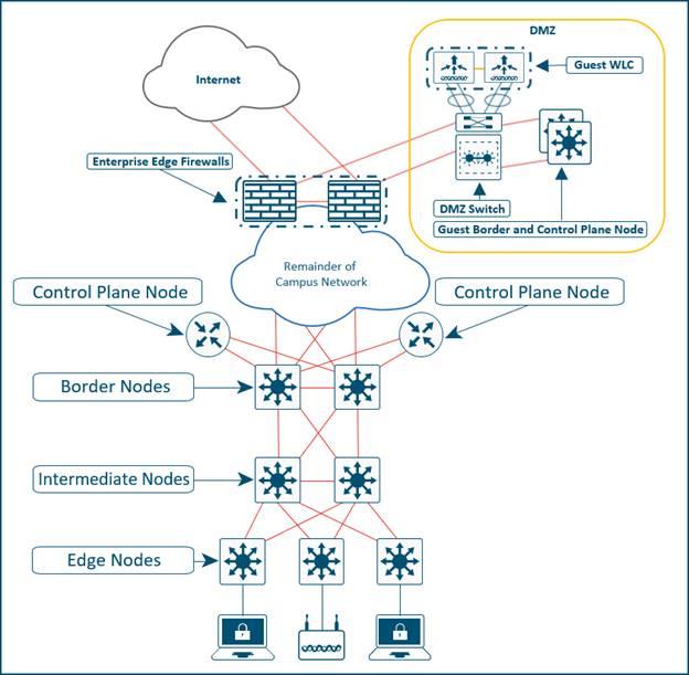 Design Zone For Campus Cisco Sd Access Solution Design Guide Cvd Cisco