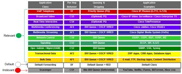 Cisco EasyQoS Solution Design Guide, APIC-EM Release 1 6