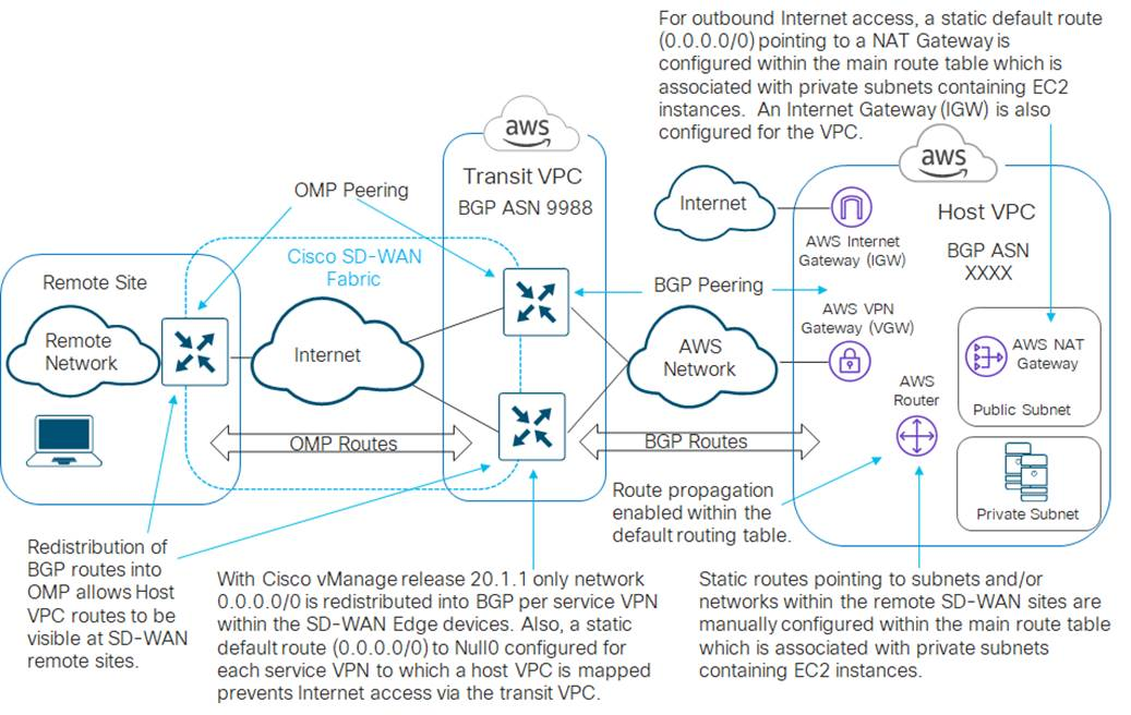 Design Zone For Branch Wan Extending Cisco Sd Wan Into Aws With Cisco Cloud Onramp For Iaas And Tgw Interconnection Cisco