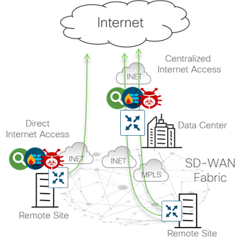 Design Zone for Branch/WAN - Cisco SD-WAN Design Guide - Cisco