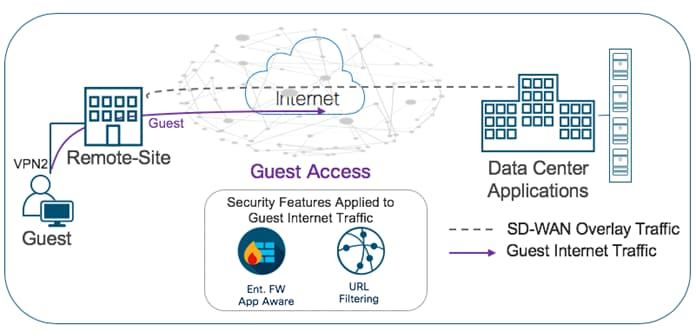 cisco sdwan secure guest access deploy guide 2 - Sd Wan One Click Vpn Overlay