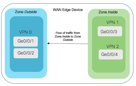 Design Zone For Branch Wan Security Policy Design Guide For Cisco Ios Xe Sd Wan Devices Cisco