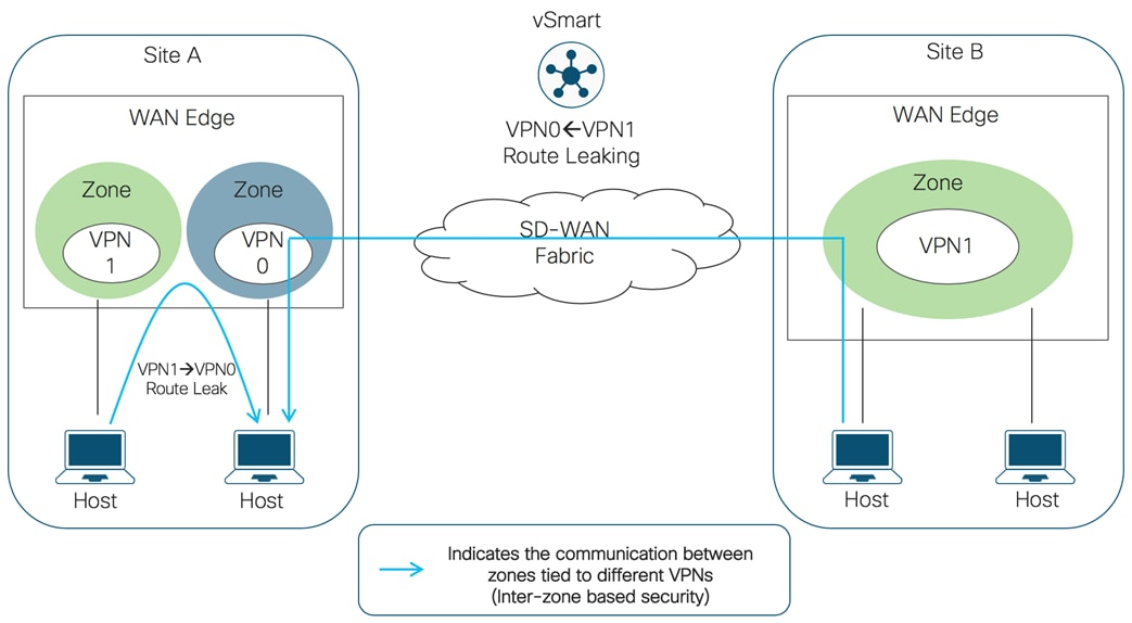 Design Zone For Branch Wan Security Policy Design Guide For Cisco Ios Xe Sd Wan Devices Cisco
