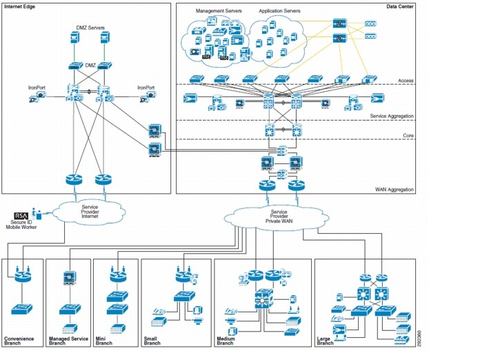 Cisco Compliance Solution for PCI DSS 2.0 Design Guide Summary ...