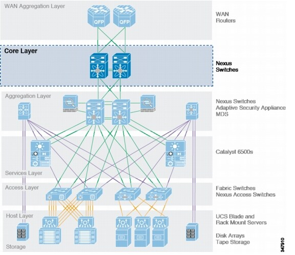 Cisco Compliance Solution for HIPAA Security Rule Design and ...