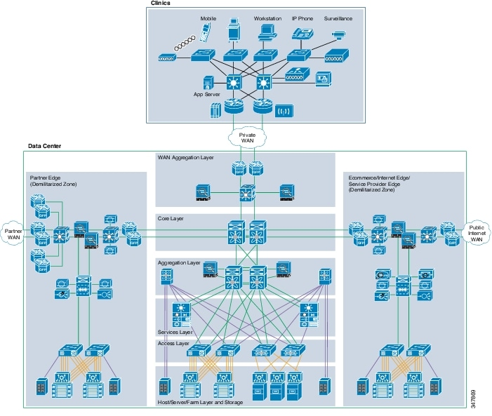 Cisco compliance solution for hipaa security rule design and referencing ccuart Images