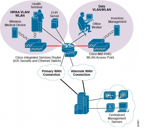 Cisco compliance solution for hipaa security rule design and the ccuart Choice Image