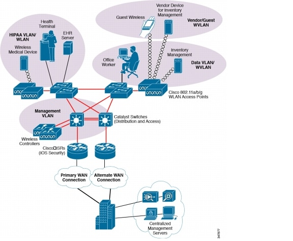 Cisco compliance solution for hipaa security rule design and the hospital reference architecture uses cisco campus network architecture recommendations and adapts them to a healthcare environment ccuart Choice Image