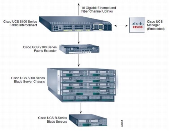 deploying oracle 10gr2 real application clusters on the cisco the