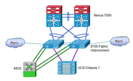 data center interconnect design guide for virtualized workload note