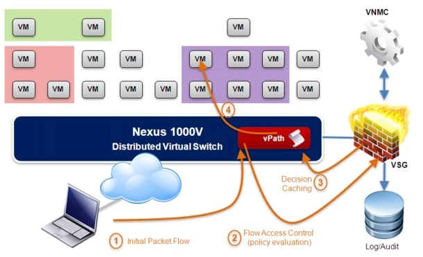 data center interconnect design guide for virtualized workload 1