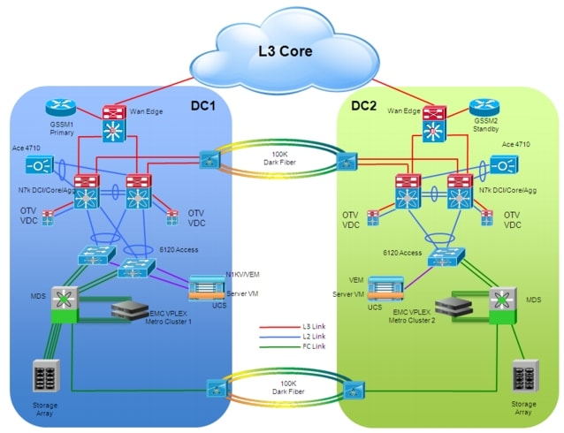 Data Center Interconnect, Implementation Guide for ... on loop power diagram, bus diagram, feedback diagram, bmp diagram, loop controller diagram, star diagram, spiral diagram, loop antenna diagram, loop hardware diagram, communication loop diagram, instrument loop diagram, loop lighting diagram, instrument panel diagram, meter loop diagram, plc loop diagram, switch loop diagram, causal model diagram, groundwater diagram, closed loop heating system diagram, signal loop diagram,