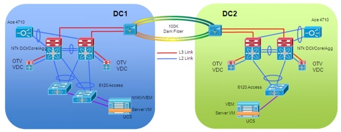 Data Center Interconnect Implementation Guide For