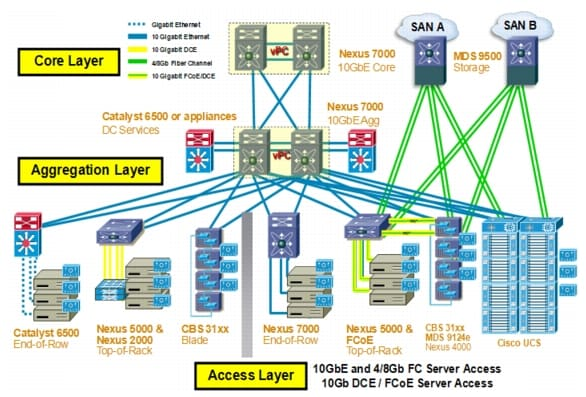 High scale data center interconnect lan extension using for 4 1 architecture example
