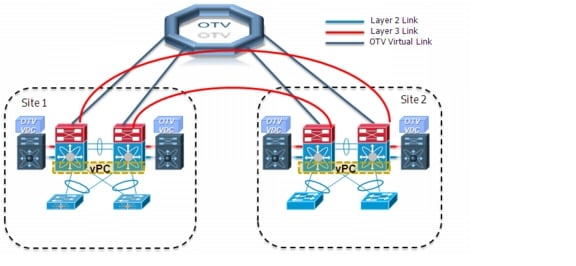 Cisco overlay transport virtualization technology for Data center setup