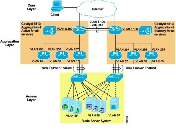 Data Center Blade Server Integration Guide Blade Server