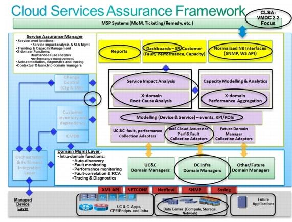 Cloud Service Assurance for Virtualized Multi-Services Data Center ...