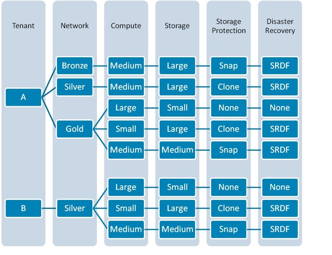 Cisco Virtual MultiTenant Data Center Design Guide Compact PoD