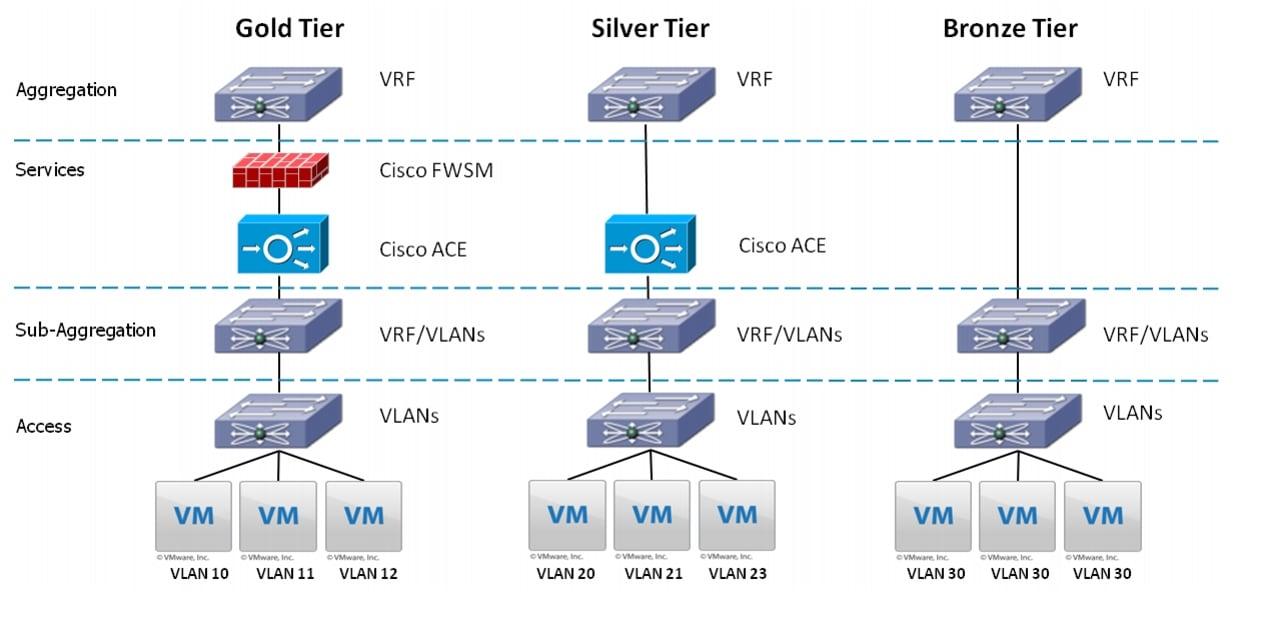 Cisco virtual multi tenant data center design guide for Architecture 1 tiers