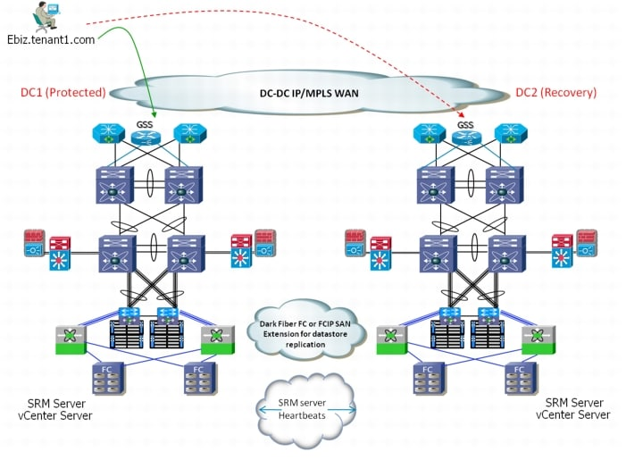 Cisco Virtual Multi-Tenant Data Center Design Guide, Compact PoD ...