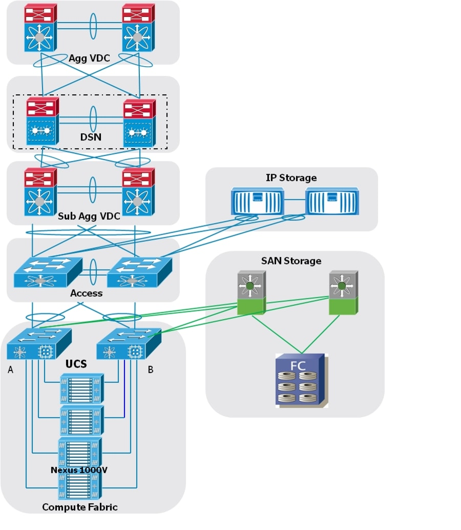 Data Center Planning : Cisco virtual multi tenant data center design guide