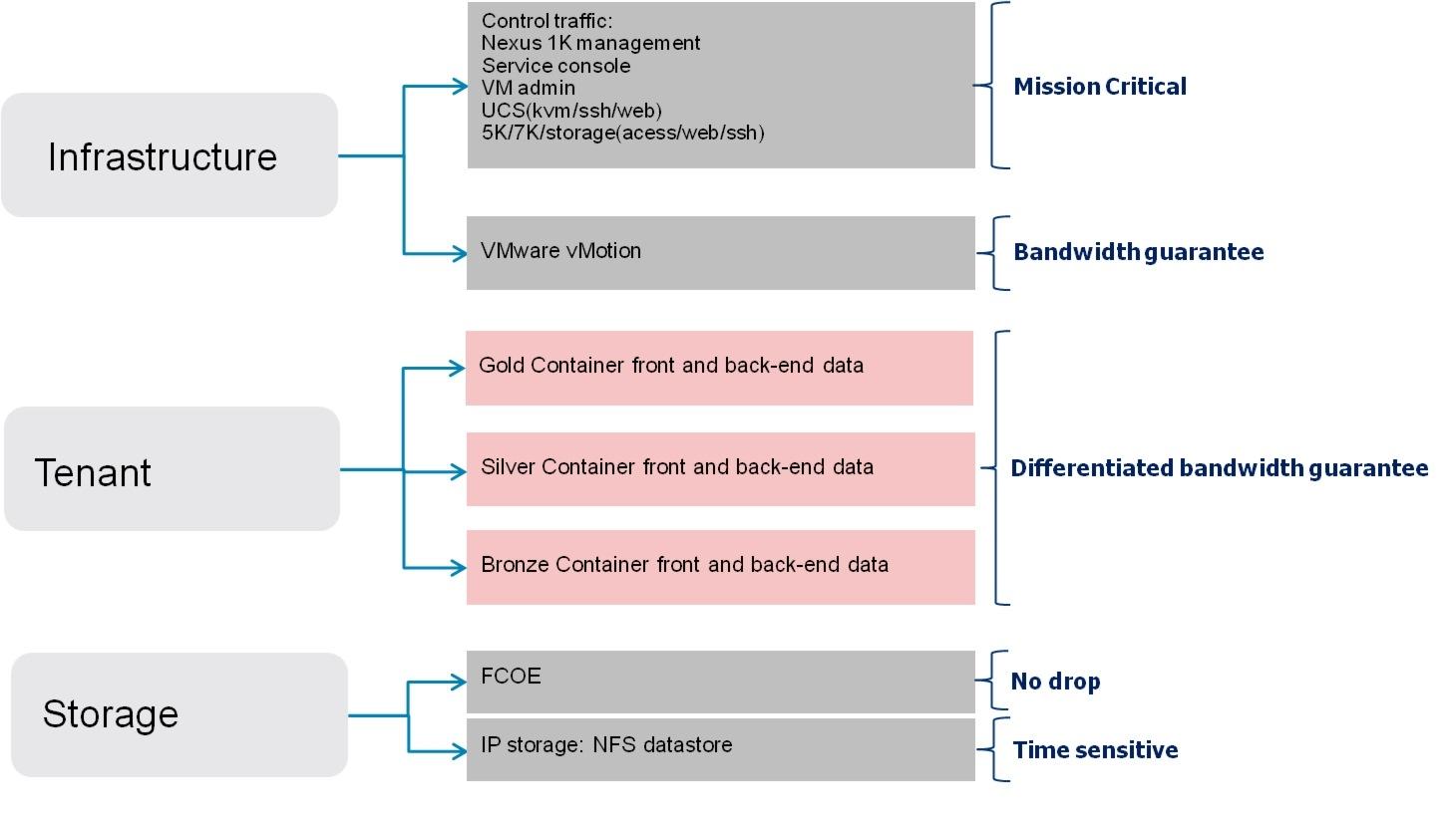 Cisco Virtual Multi Tenant Data Center Design Guide Compact Pod Simple Trafic Light Container Schematic Figure 2 13 Traffic Flow Types