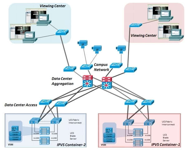 Integrating Cisco Video Surveillance Manager With
