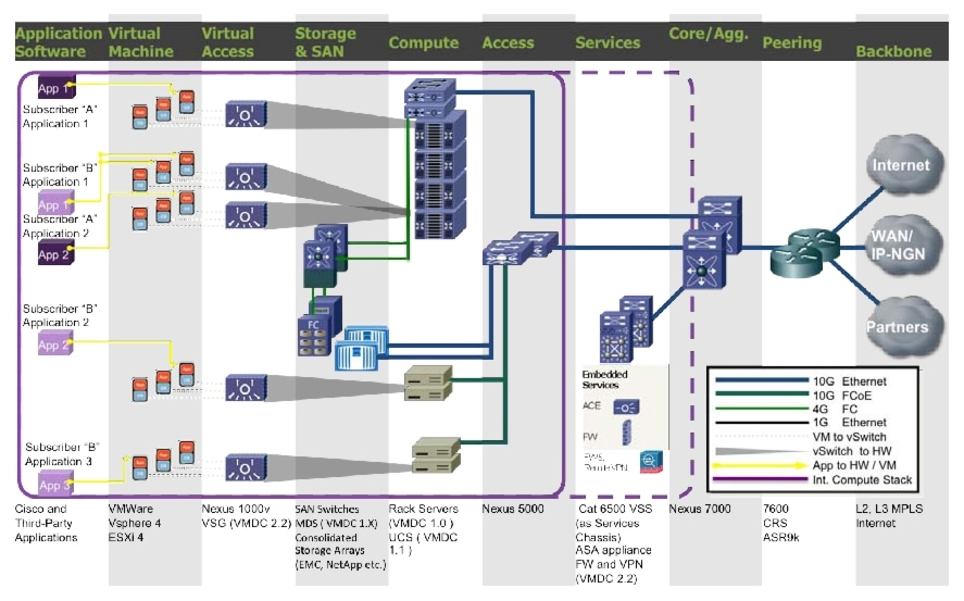 Cisco Virtualized Multi-Tenant Data Center Design Guide Version ...
