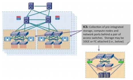 Vblock Cisco Ucs a Vblock Comprises Cisco Ucs
