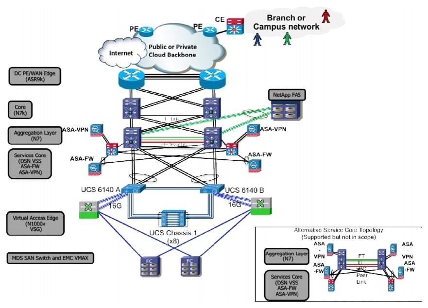 Cisco Virtualized Multi Tenant Data Center Design Guide