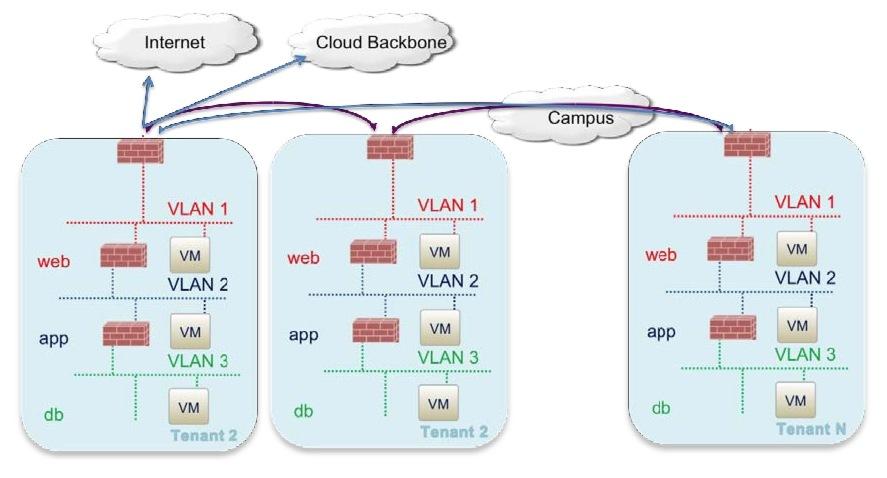 Cisco Virtualized Multi-Tenant Data Center Design Guide