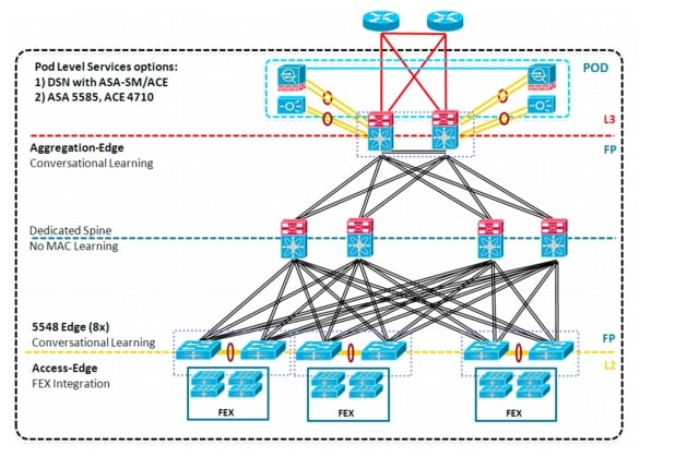 Vmdc 3 0 1 design guide design overview support cisco for Architecture 1 tiers