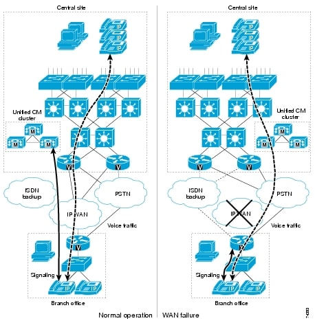 Unified Communications System - Cisco