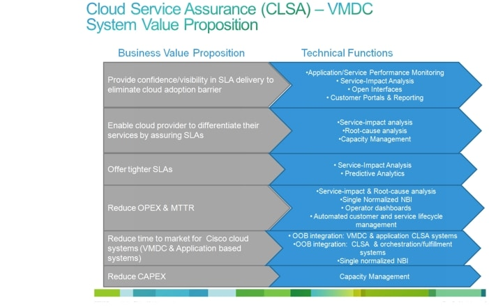cloud service assurance for virtualized multiservice data center design guide introduction. Black Bedroom Furniture Sets. Home Design Ideas
