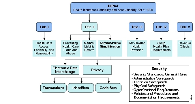 health information privacy rule ensuring process for The privacy rule applies to health plans, health care clearinghouses, and health care providers employers offering an hra plan must adopt written phi privacy procedures and designate a privacy officer they must also establish a process for employees to use in filing complaints and for dealing.