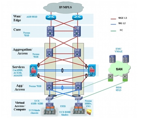 VMDC Architecture with Citrix NetScaler VPX and SDX - Cisco