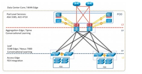 Vmdc Architecture With Citrix Netscaler Vpx And Sdx Cisco
