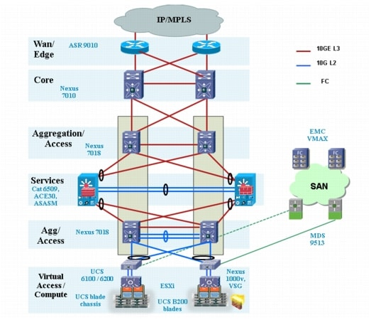 Vmdc architecture with citrix netscaler vpx and sdx cisco for Data center setup