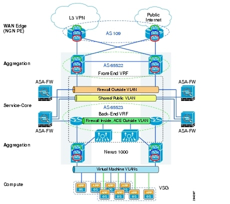 Software Defined Networking - Cisco