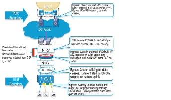 Design Details - Cisco
