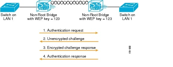 Mobile Access Router and Mesh Networks Design Guide - Cisco