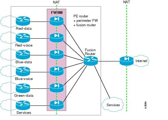 how to choose enterprise firewall