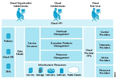 Cloud orchestration architecture for Openstack consul