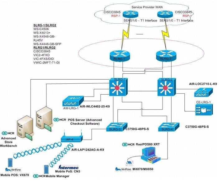 Verizon Business Assessment For Cisco Pci Solution For