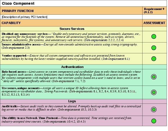 Cisco pci solution for retail 2 0 design guide component for Pci dss risk assessment template