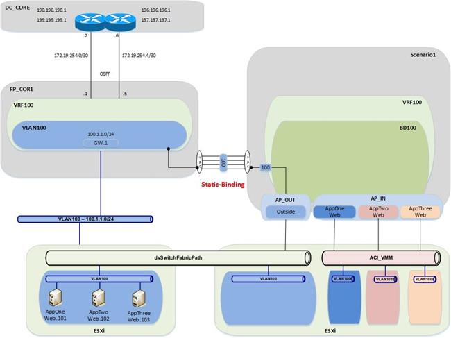 FabricPath to ACI Migration Cisco Validated Design Guide - Cisco