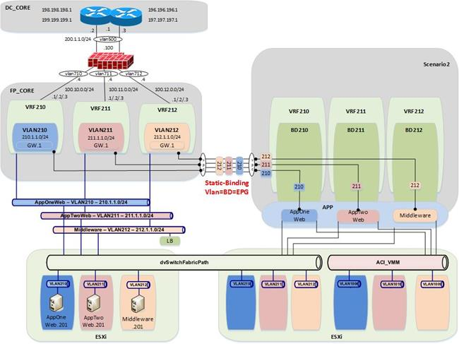 Cisco aci design guide