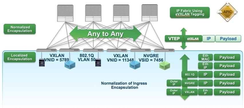 Migrating Existing Networks to Cisco ACI - Cisco